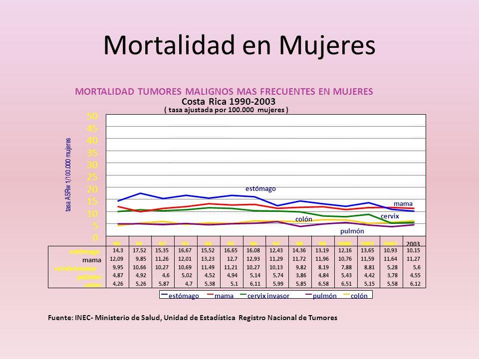 Mortalidad en Mujeres