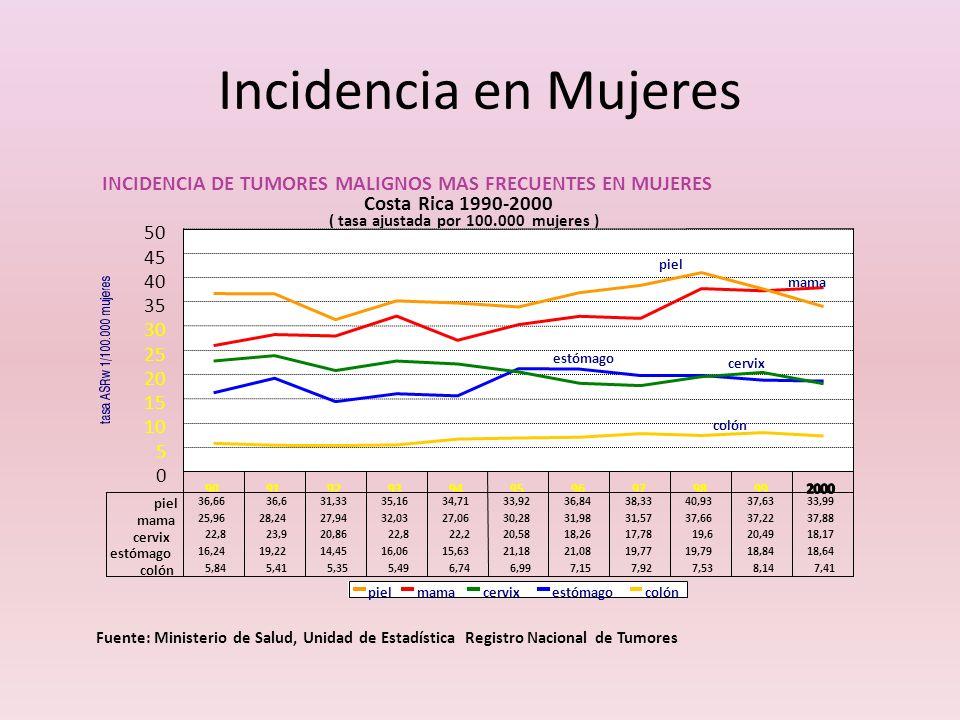 Incidencia en Mujeres