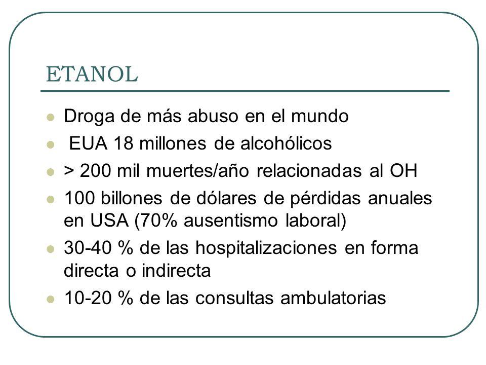 ETANOL Droga de más abuso en el mundo EUA 18 millones de alcohólicos > 200 mil muertes/año relacionadas al OH 100 billones de dólares de pérdidas anua