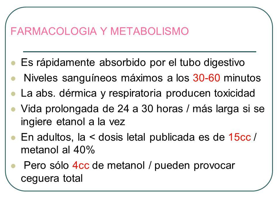 FARMACOLOGIA Y METABOLISMO Es rápidamente absorbido por el tubo digestivo Niveles sanguíneos máximos a los 30-60 minutos La abs. dérmica y respiratori