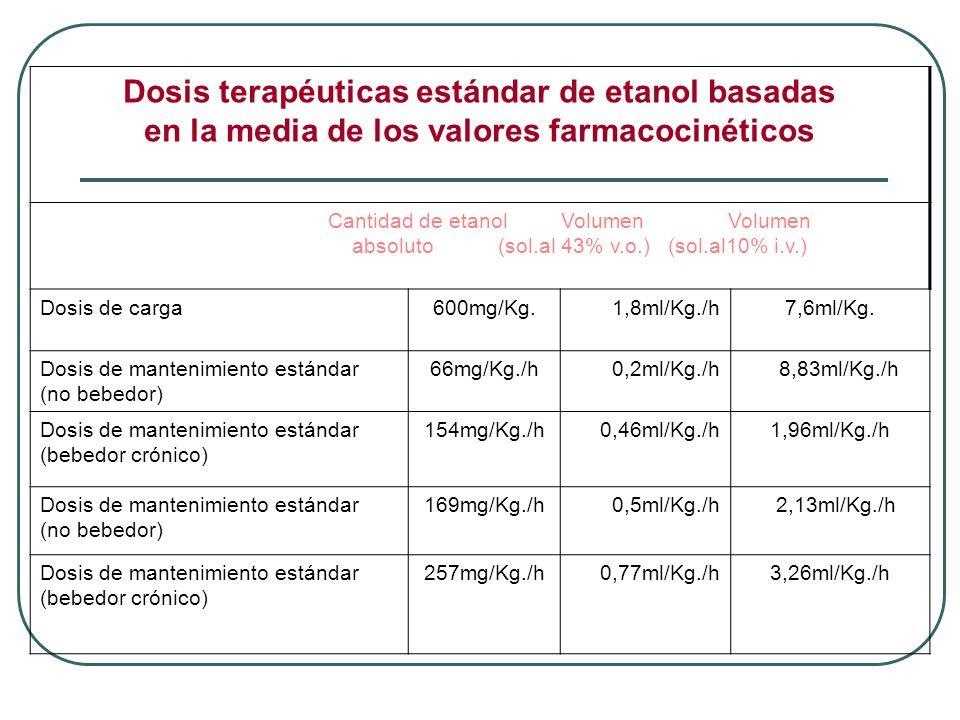 Dosis terapéuticas estándar de etanol basadas en la media de los valores farmacocinéticos Cantidad de etanol Volumen Volumen absoluto (sol.al 43% v.o.