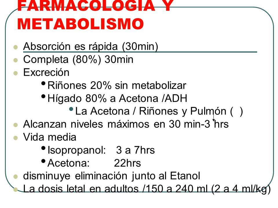 FARMACOLOGÍA Y METABOLISMO Absorción es rápida (30min) Completa (80%) 30min Excreción Riñones 20% sin metabolizar Hígado 80% a Acetona /ADH La Acetona