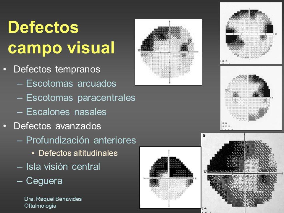 Dra. Raquel Benavides Oftalmología Defectos campo visual Defectos tempranos –Escotomas arcuados –Escotomas paracentrales –Escalones nasales Defectos a