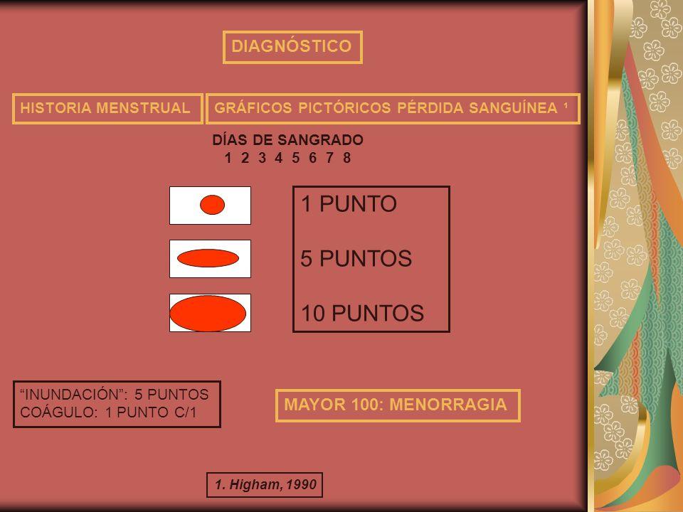 1 PUNTO 5 PUNTOS 10 PUNTOS INUNDACIÓN: 5 PUNTOS COÁGULO: 1 PUNTO C/1 MAYOR 100: MENORRAGIA HISTORIA MENSTRUALGRÁFICOS PICTÓRICOS PÉRDIDA SANGUÍNEA ¹ D