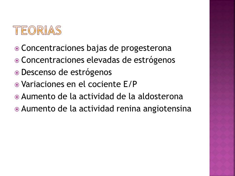 Concentraciones bajas de progesterona Concentraciones elevadas de estrógenos Descenso de estrógenos Variaciones en el cociente E/P Aumento de la activ