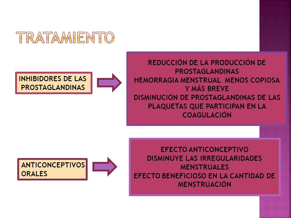 INHIBIDORES DE LAS PROSTAGLANDINAS REDUCCIÓN DE LA PRODUCCIÓN DE PROSTAGLANDINAS HEMORRAGIA MENSTRUAL MENOS COPIOSA Y MÁS BREVE DISMINUCIÓN DE PROSTAG