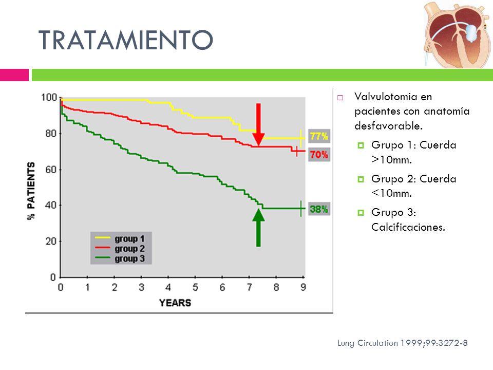 TRATAMIENTO Valvulotomia en pacientes con anatomía desfavorable. Grupo 1: Cuerda >10mm. Grupo 2: Cuerda <10mm. Grupo 3: Calcificaciones. Lung Circulat