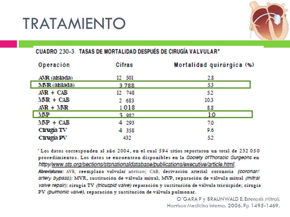 TRATAMIENTO O´GARA P y BRAUNWALD E. Estenosis Mitral. Harrison Medicina Interna. 2006. Pp 1495-1469.