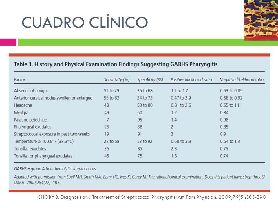 CUADRO CLÍNICO CHOBY B. Diagnosis and Treatment of Streptococcal Pharyngitis. Am Fam Physician. 2009;79(5):383-390