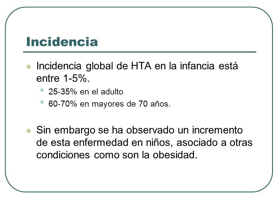 Incidencia Incidencia global de HTA en la infancia está entre 1-5%. 25-35% en el adulto 60-70% en mayores de 70 años. Sin embargo se ha observado un i