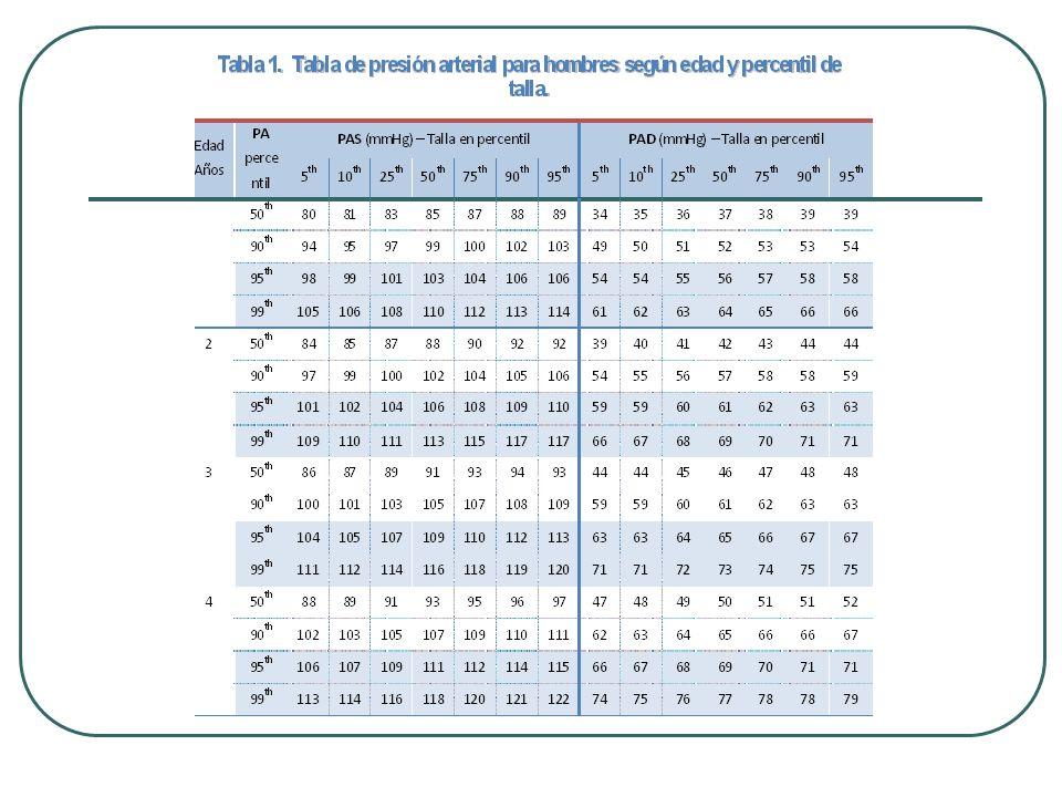 Definición Presión arterial normal Definida como valores de PAS y PAD menor al percentil 90 (p90) según el sexo, la edad y el percentil de talla (p- talla) del niño.