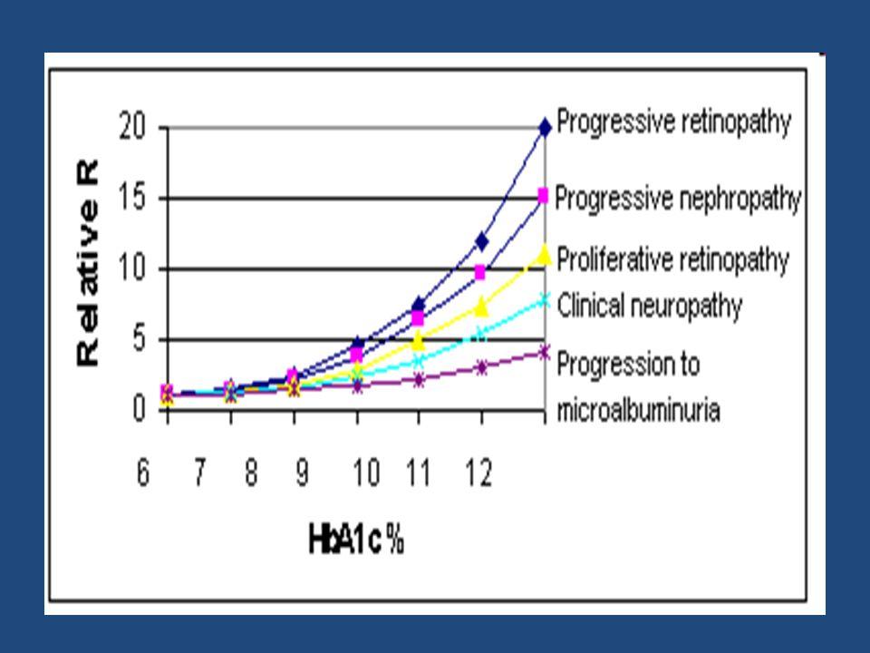 HbA 1c Retinopatía Nefropatía Neuropatía Enfermedad macrovascular DCCT 7% 9 7% 63% 54% 60% 41%* Kumamoto 7% 9 7% 69% 70% – UKPDS 7% 8 7% 17-21% 24-33% – 16%* Diabetes Control and Complications Trial (DCCT) Research Group.