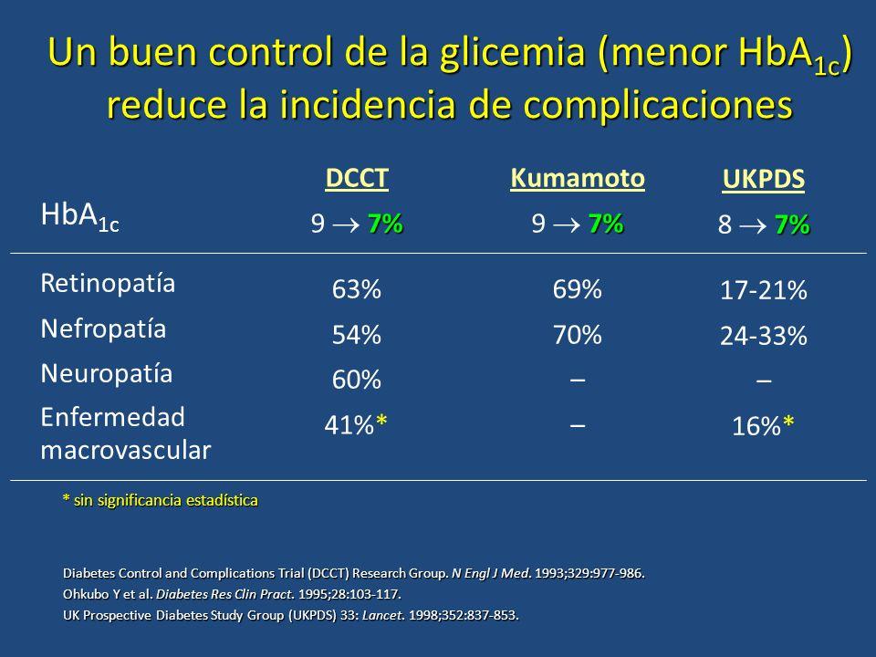 HbA 1c Retinopatía Nefropatía Neuropatía Enfermedad macrovascular DCCT 7% 9 7% 63% 54% 60% 41%* Kumamoto 7% 9 7% 69% 70% – UKPDS 7% 8 7% 17-21% 24-33%