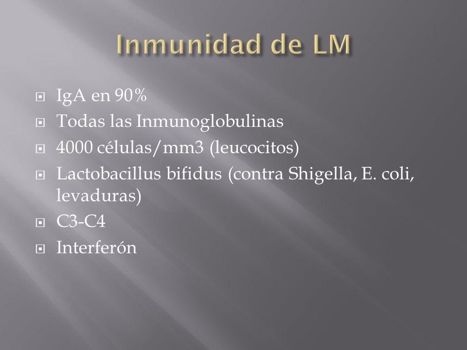 IgA en 90% Todas las Inmunoglobulinas 4000 células/mm3 (leucocitos) Lactobacillus bifidus (contra Shigella, E. coli, levaduras) C3-C4 Interferón
