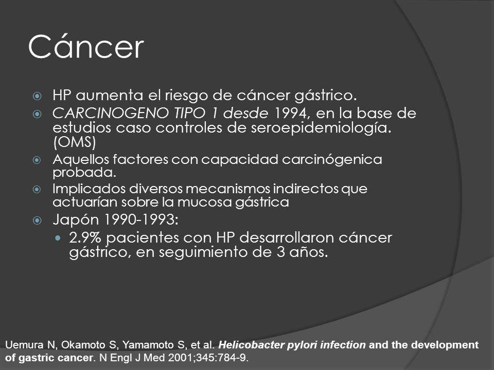Cáncer HP aumenta el riesgo de cáncer gástrico. CARCINOGENO TIPO 1 desde 1994, en la base de estudios caso controles de seroepidemiología. (OMS) Aquel