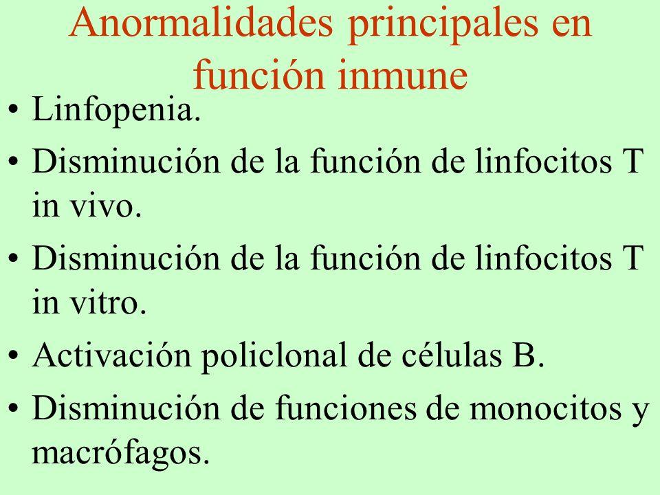 Anormalidades principales en función inmune Linfopenia. Disminución de la función de linfocitos T in vivo. Disminución de la función de linfocitos T i