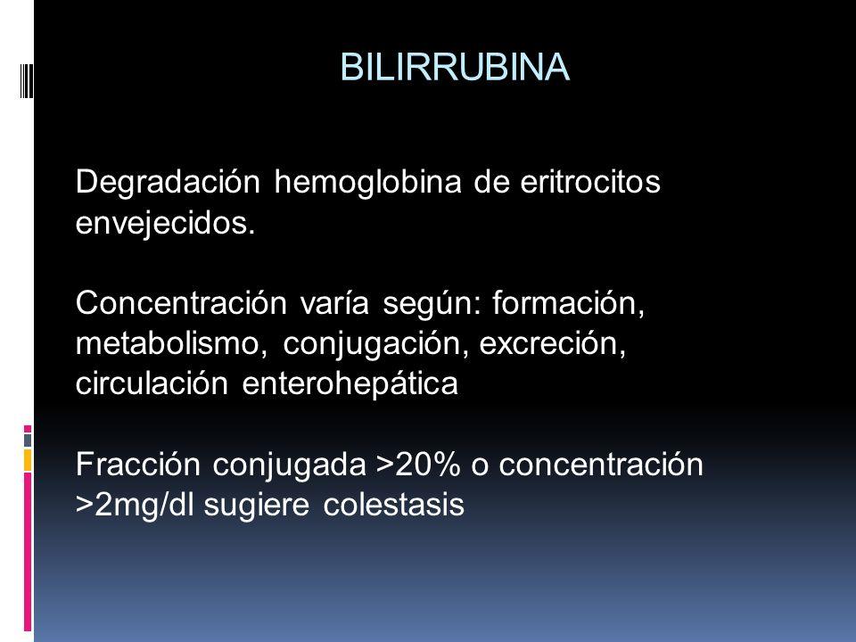 BILIRRUBINA Degradación hemoglobina de eritrocitos envejecidos. Concentración varía según: formación, metabolismo, conjugación, excreción, circulación