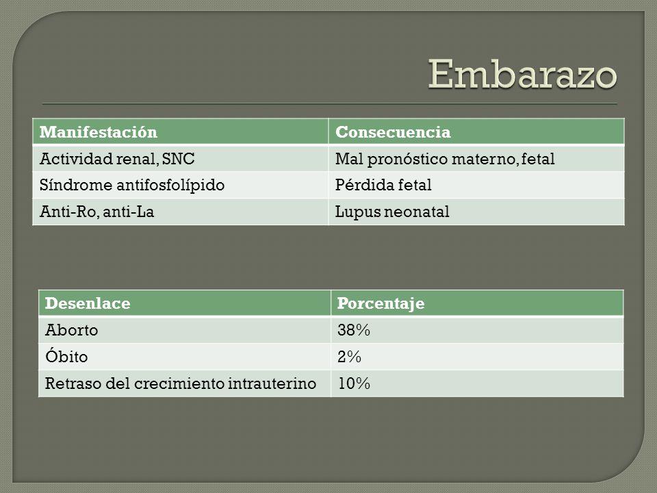 ManifestaciónConsecuencia Actividad renal, SNCMal pronóstico materno, fetal Síndrome antifosfolípidoPérdida fetal Anti-Ro, anti-LaLupus neonatal Desen