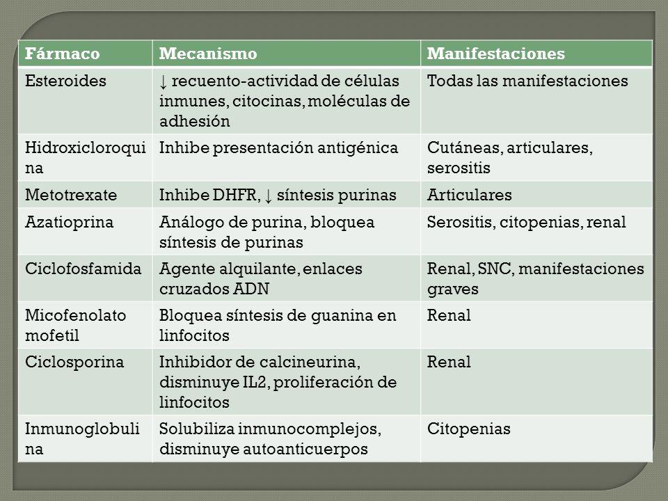 FármacoMecanismoManifestaciones Esteroides recuento-actividad de células inmunes, citocinas, moléculas de adhesión Todas las manifestaciones Hidroxicl