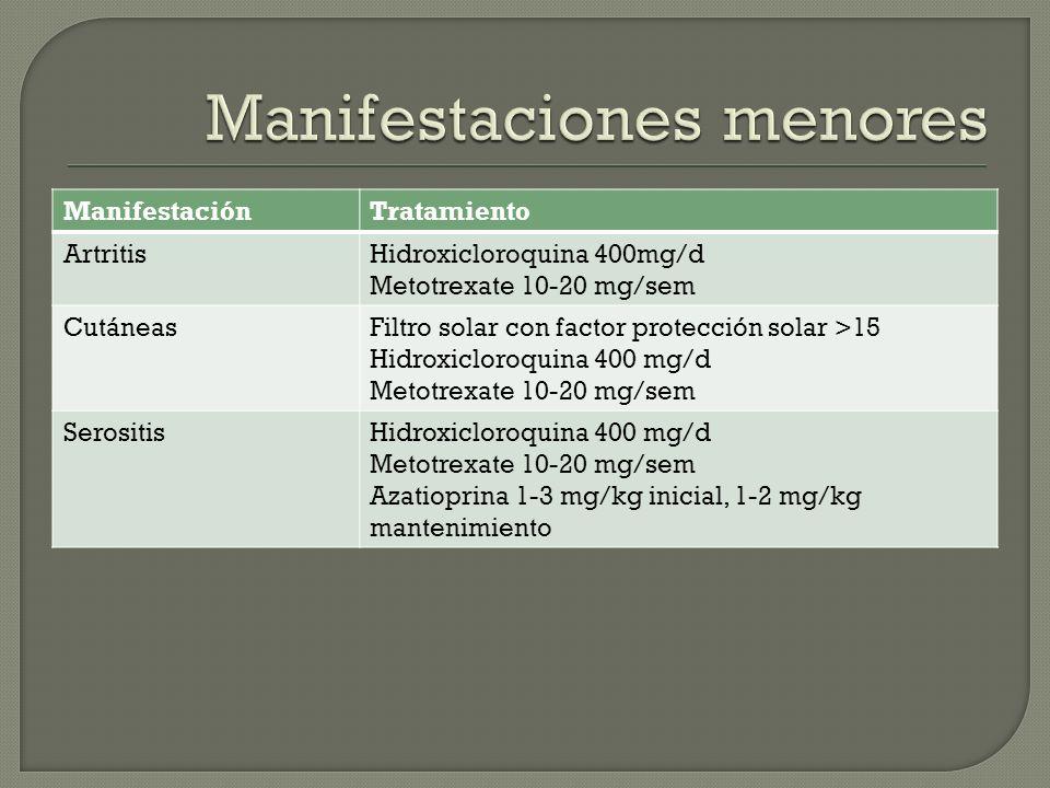 ManifestaciónTratamiento ArtritisHidroxicloroquina 400mg/d Metotrexate 10-20 mg/sem CutáneasFiltro solar con factor protección solar >15 Hidroxicloroq