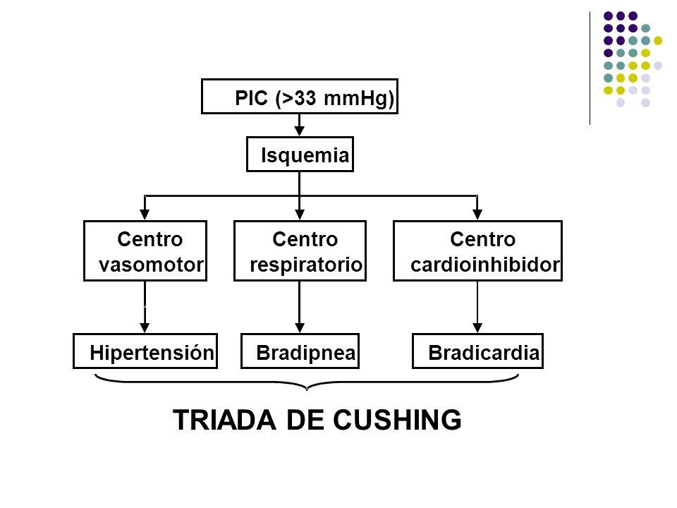PIC (>33 mmHg) Isquemia Centro vasomotor Centro respiratorio Centro cardioinhibidor HipertensiónBradipneaBradicardia TRIADA DE CUSHING