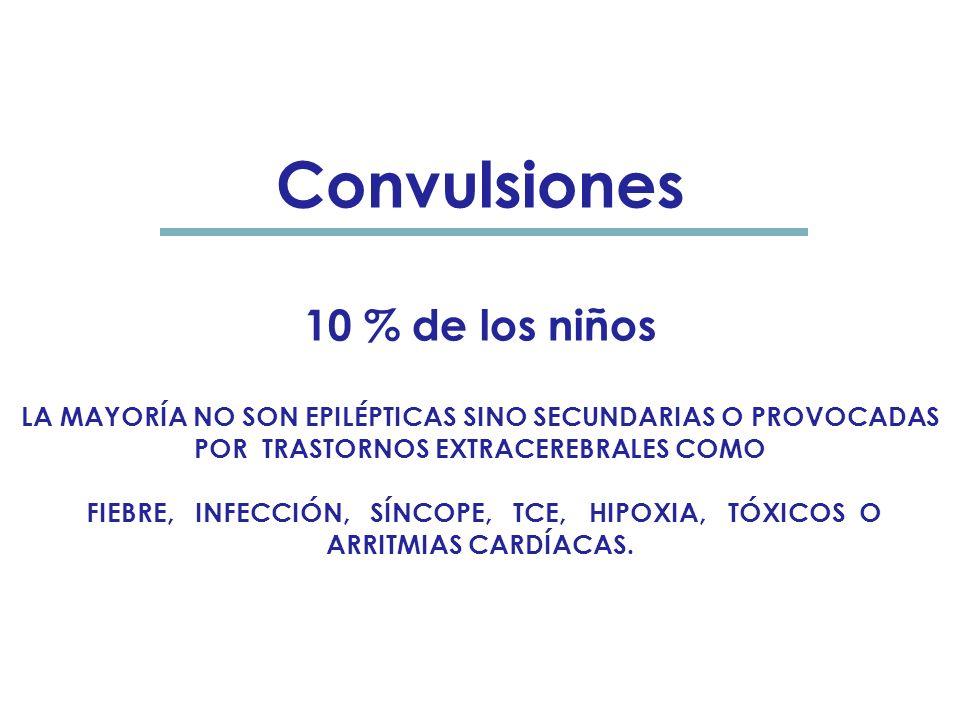 Convulsiones 10 % de los niños LA MAYORÍA NO SON EPILÉPTICAS SINO SECUNDARIAS O PROVOCADAS POR TRASTORNOS EXTRACEREBRALES COMO FIEBRE, INFECCIÓN, SÍNCOPE, TCE, HIPOXIA, TÓXICOS O ARRITMIAS CARDÍACAS.