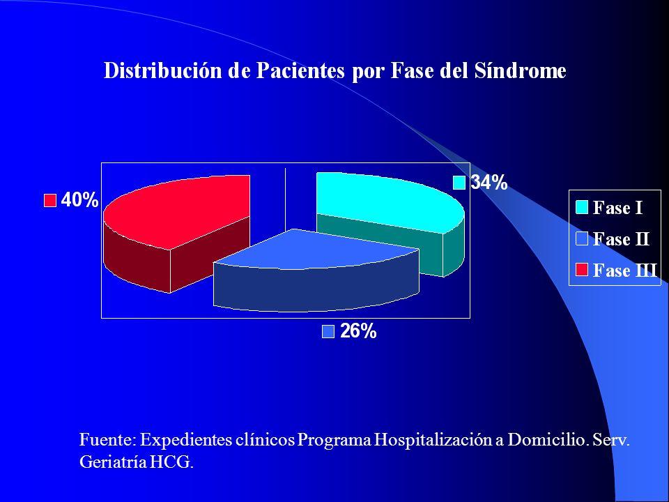 Fuente: Expedientes clínicos Programa Hospitalización a Domicilio. Serv. Geriatría HCG.