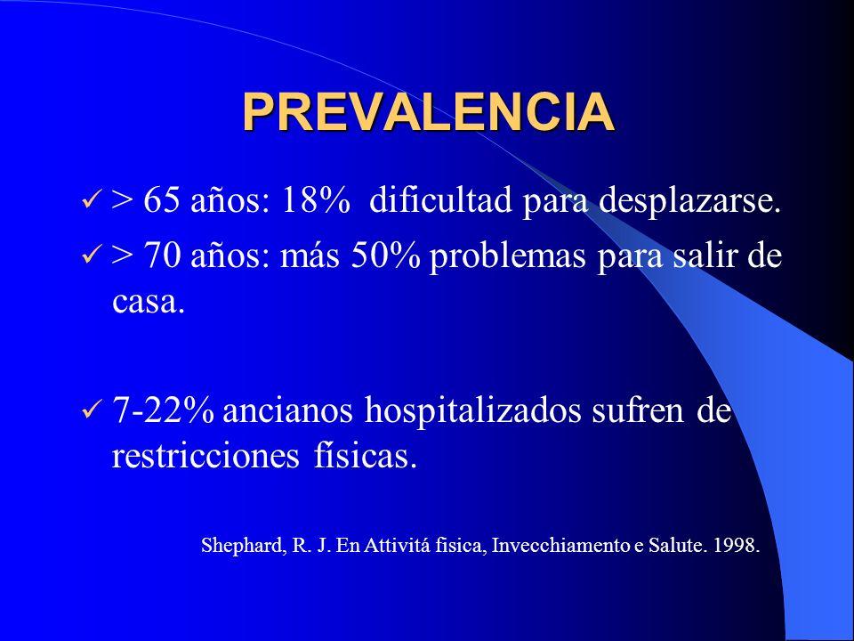 PREVALENCIA > 65 años: 18% dificultad para desplazarse. > 70 años: más 50% problemas para salir de casa. 7-22% ancianos hospitalizados sufren de restr