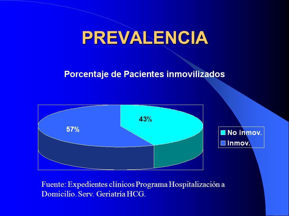 PREVALENCIA Fuente: Expedientes clínicos Programa Hospitalización a Domicilio. Serv. Geriatría HCG.