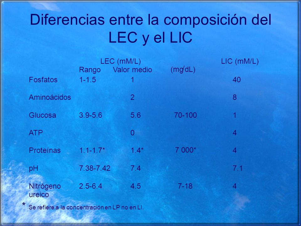 Diferencias entre la composición del LEC y el LIC Rango LEC (mM/L) Valor medio (mg / dL) LIC (mM/L) Fosfatos1-1.5140 Aminoácidos28 Glucosa3.9-5.65.670