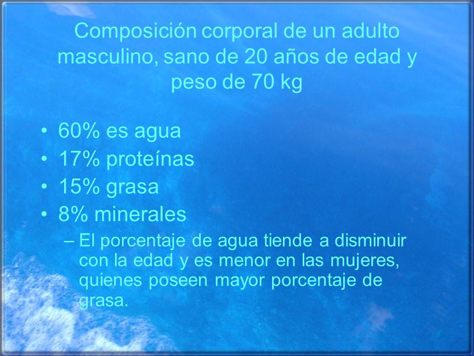 Composición corporal de un adulto masculino, sano de 20 años de edad y peso de 70 kg 60% es agua 17% proteínas 15% grasa 8% minerales –El porcentaje d