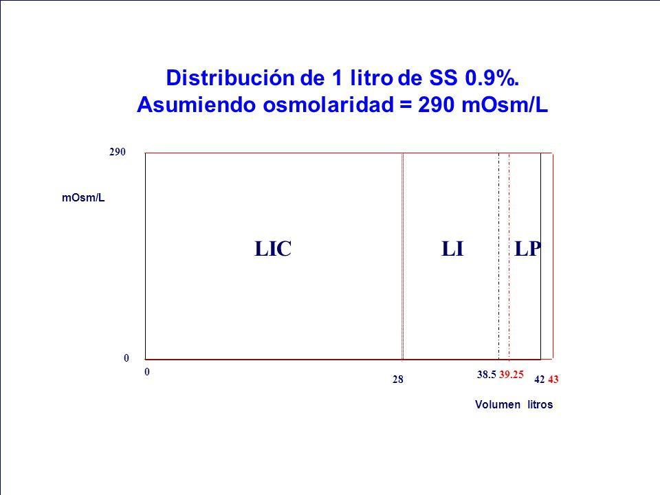 0 290 mOsm/L Volumen (litros) 28 38.5 39.25 42 43 Distribución de 1 litro de SS 0.9%. Asumiendo osmolaridad = 290 mOsm/L 0 LICLILP 0 0