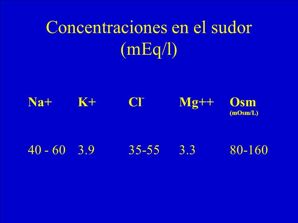 Concentraciones en el sudor (mEq/l) Na+K+Cl - Mg++Osm (mOsm/L) 40 - 603.935-553.380-160