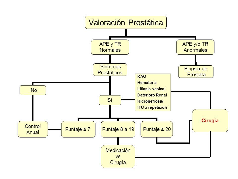 Valoración Prostática APE y TR Normales Sintomas Prostáticos No Control Anual Sí Puntaje 7Puntaje 8 a 19 Medicación vs Cirugía Puntaje 20 Cirugía APE