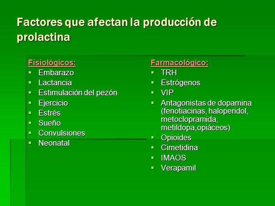 Factores que afectan la producción de prolactina Fisiológicos: Embarazo Embarazo Lactancia Lactancia Estimulación del pezón Estimulación del pezón Eje