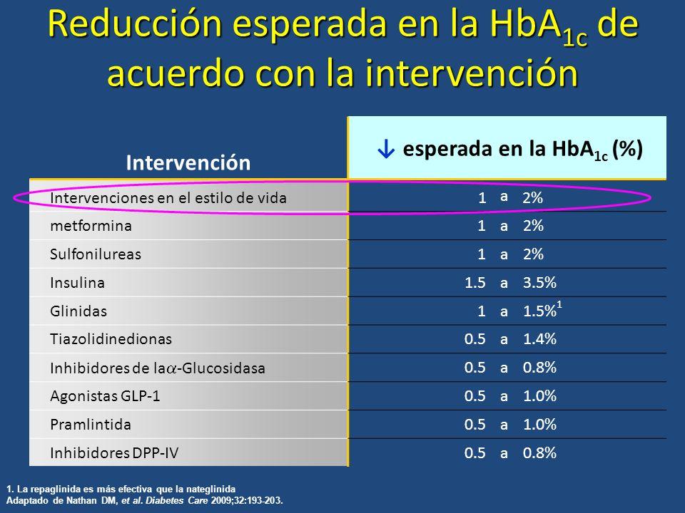 Reducción esperada en la HbA 1c de acuerdo con la intervención Intervención esperada en la HbA 1c (%) Intervenciones en el estilo de vida1 a 2% metfor