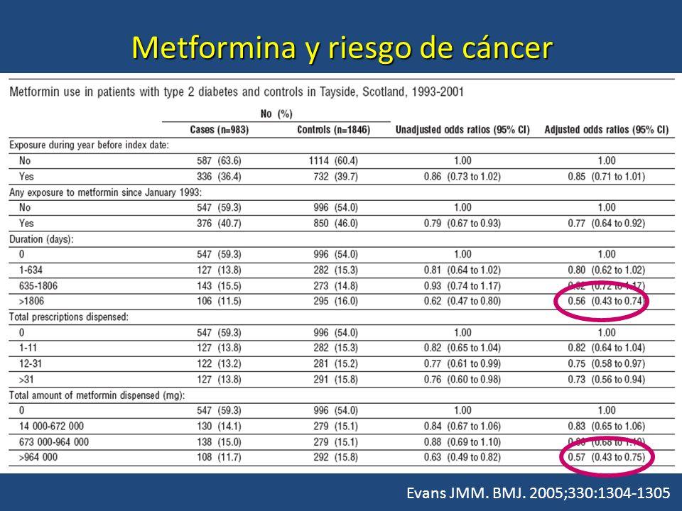 Metformina y riesgo de cáncer Evans JMM. BMJ. 2005;330:1304-1305