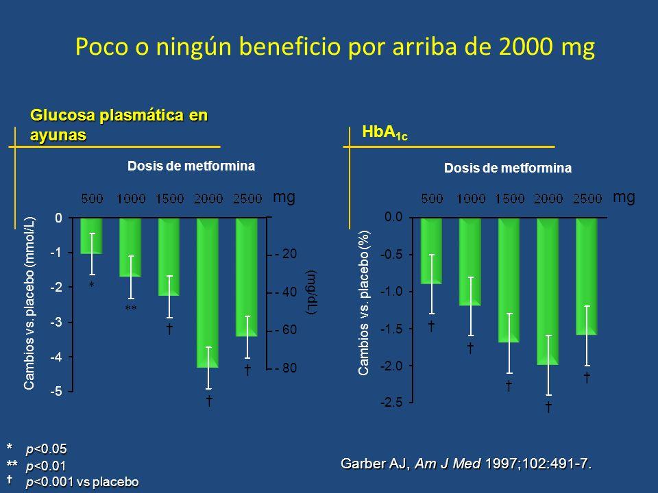 Poco o ningún beneficio por arriba de 2000 mg Glucosa plasmática en ayunas * p<0.05 ** p<0.01 p<0.001 vs placebo Garber AJ, Am J Med 1997;102:491-7. *