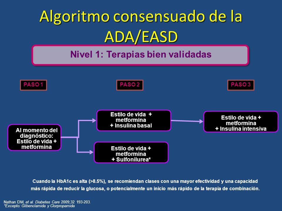 Algoritmo consensuado de la ADA/EASD Al momento del diagnóstico: Estilo de vida + metformina + Insulina basal Estilo de vida + metformina + Sulfonilur