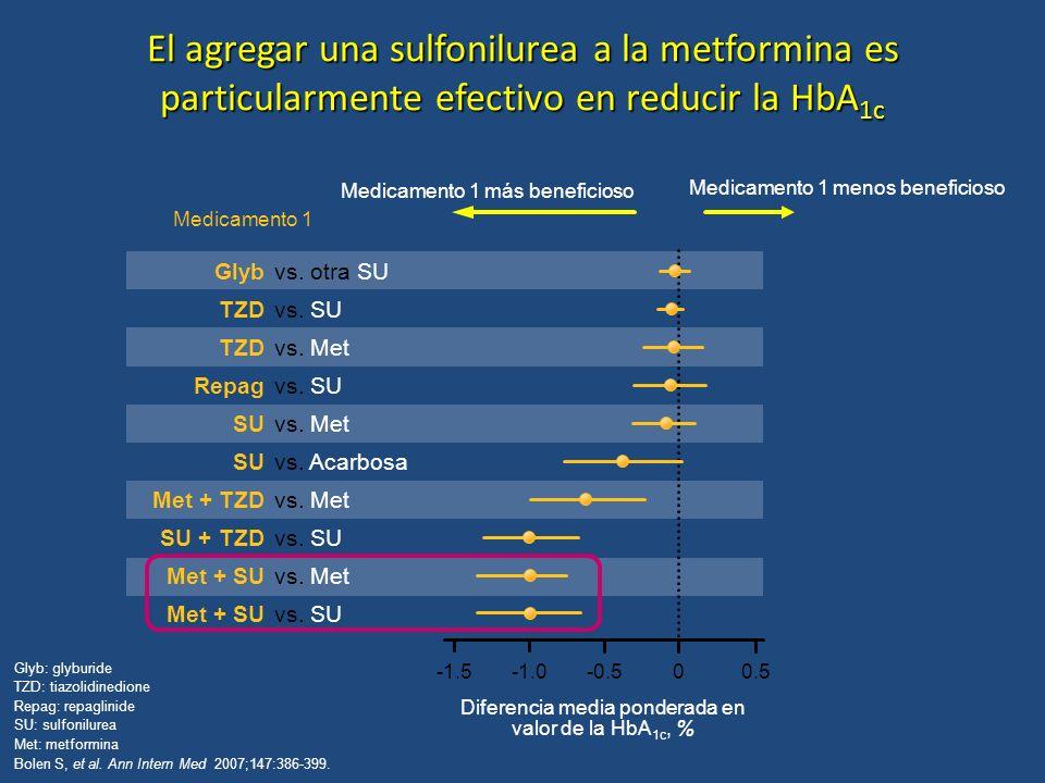 El agregar una sulfonilurea a la metformina es particularmente efectivo en reducir la HbA 1c Glyb: glyburide TZD: tiazolidinedione Repag: repaglinide