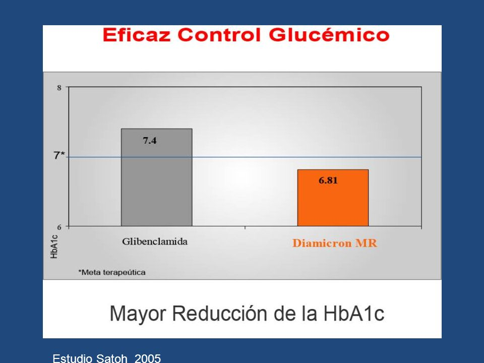 Horario (horas) Gliclazide MR 0 2 4 6 8 10 12 14 16 18 20 8am9am10am11am12pm1pm2pm3pm4pm5pm6pm7pm8pm9pm Number of episodes Glimepiride EPISODIOS HIPOGLICEMICOS (BG < 3.0 mmol/L) Hora de aparición episodios DIAMICRON MR