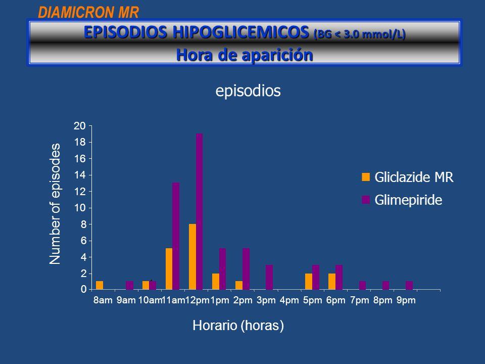 ® Gliclazida – Diamicrón ® Dosis : 80-320 mg /diarios Sulfonilurea de tercera generación que tiene similar potencia hipoglicemiante que la glimepirida pero produce menos hipoglicemias y menor ganancia de peso