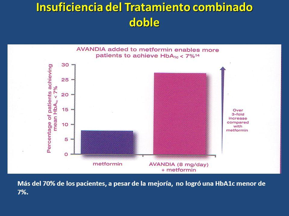 Insuficiencia del Tratamiento combinado doble Más del 70% de los pacientes, a pesar de la mejoría, no logró una HbA1c menor de 7%.