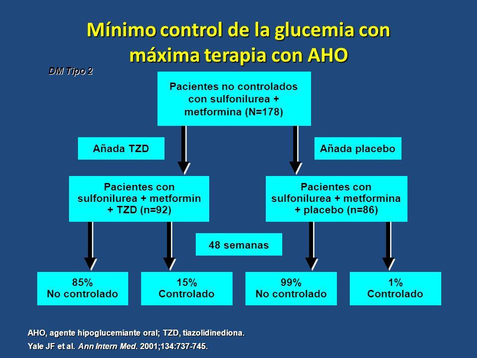 TRATAMIENTO ORAL COMBINADO 85% La terapia combinada triple en términos generales no es efectiva porque tiene una tasa inaceptablemente alta de fracasos terapéuticos : 85%