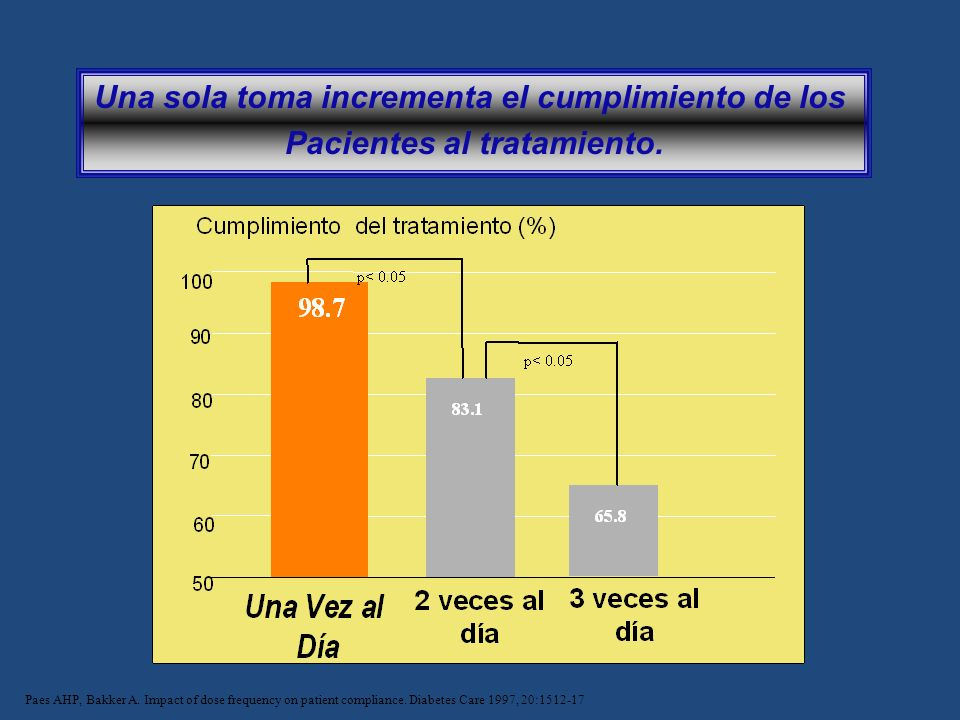 Una sola toma incrementa el cumplimiento de los Pacientes al tratamiento. Paes AHP, Bakker A. Impact of dose frequency on patient compliance. Diabetes