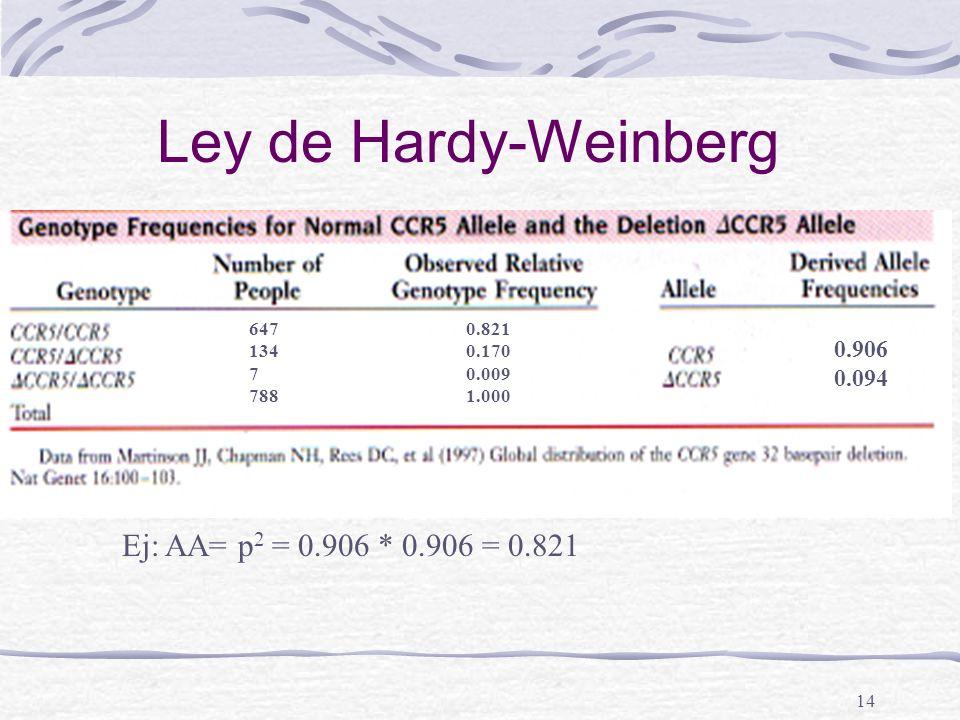 14 Ley de Hardy-Weinberg Ej: AA= p 2 = 0.906 * 0.906 = 0.821 0.170 0.009 0.821 0.170 0.009 1.000 0.906 0.094 647 134 7 788