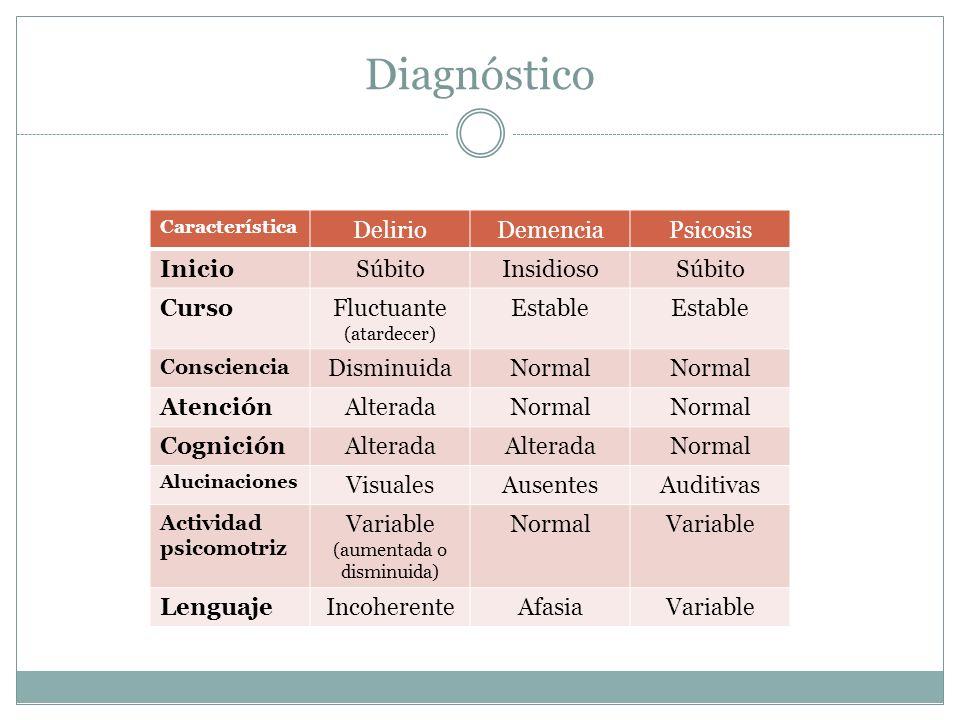 Diagnóstico Característica DelirioDemenciaPsicosis InicioSúbitoInsidiosoSúbito CursoFluctuante (atardecer) Estable Consciencia DisminuidaNormal Atenci