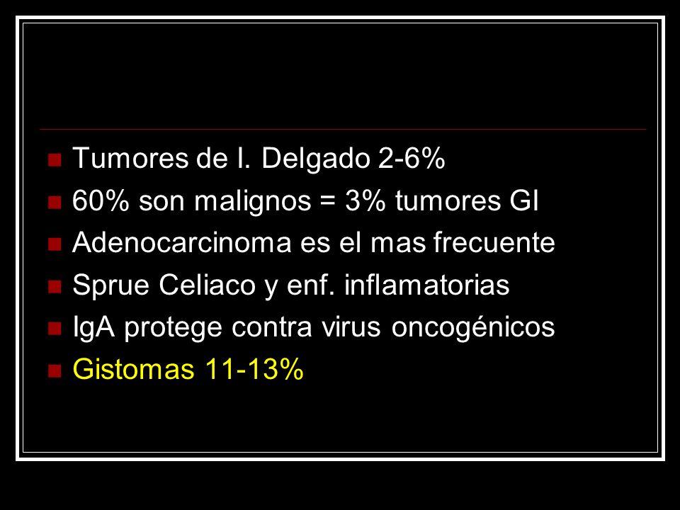 Tumores de I. Delgado 2-6% 60% son malignos = 3% tumores GI Adenocarcinoma es el mas frecuente Sprue Celiaco y enf. inflamatorias IgA protege contra v