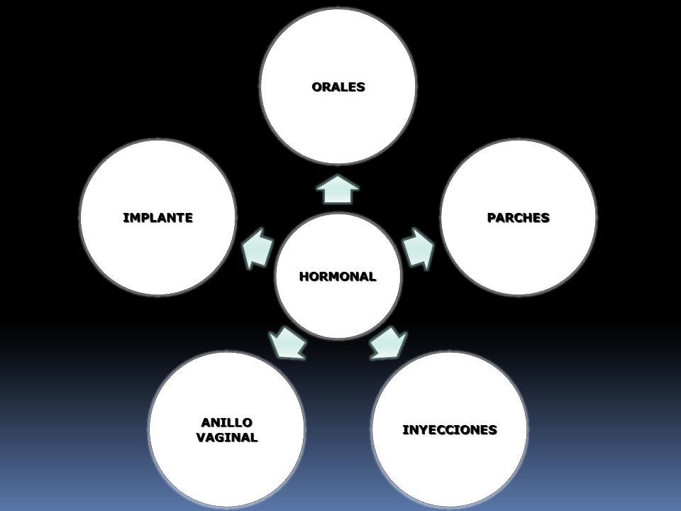 HORMONAL ORALES PARCHES INYECCIONESANILLOVAGINAL IMPLANTE