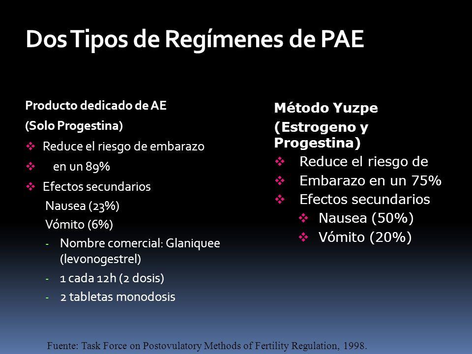 Dos Tipos de Regímenes de PAE Producto dedicado de AE (Solo Progestina) Reduce el riesgo de embarazo en un 89% Efectos secundarios Nausea (23%) Vómito